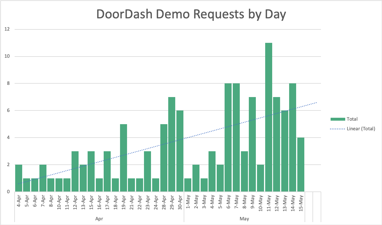 DoorDash Demo Chart