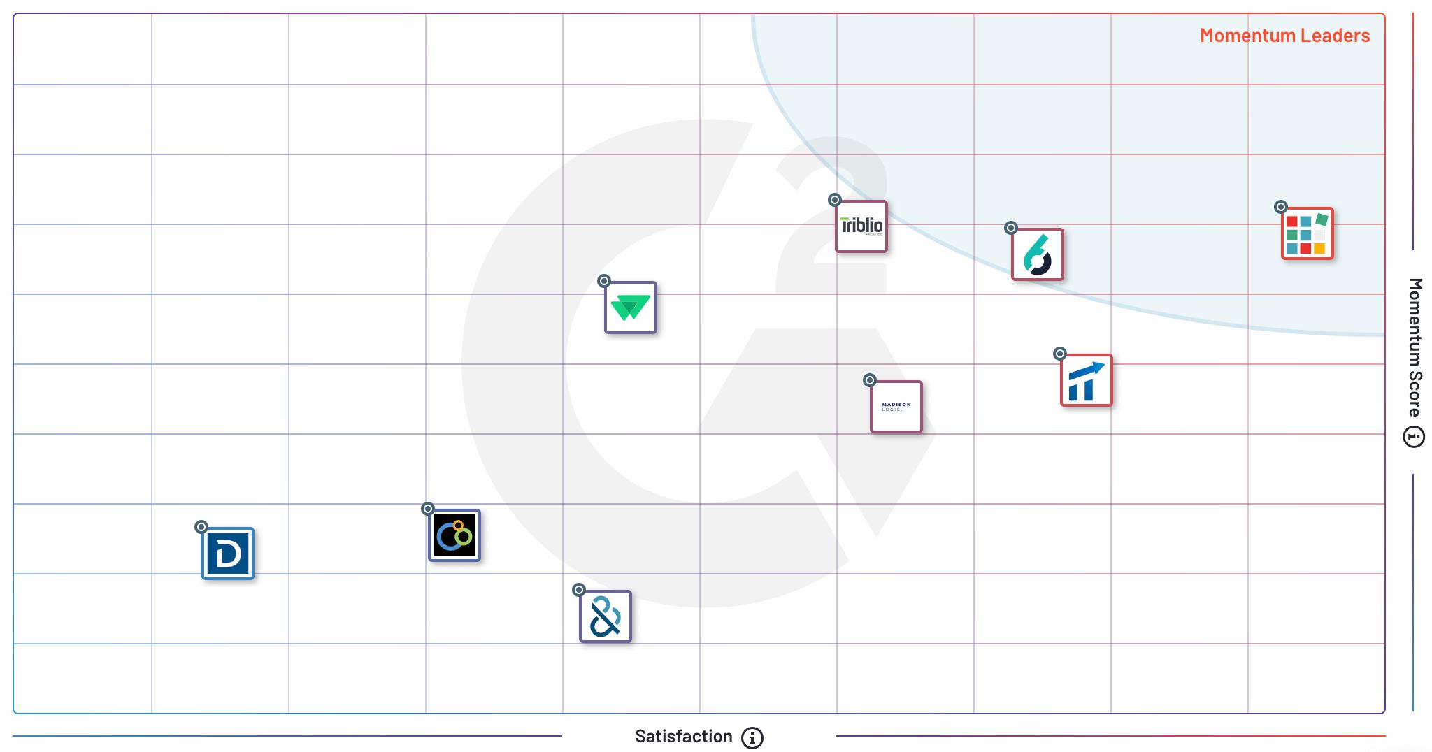 G2 Winter 2021 - Account-Based Advertising Momentum Grid