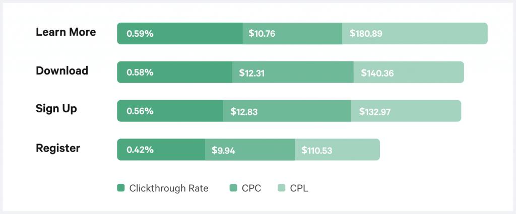 paid social benchmarks ctr range
