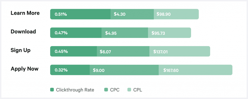 paid social benchmarks facebook ctr range
