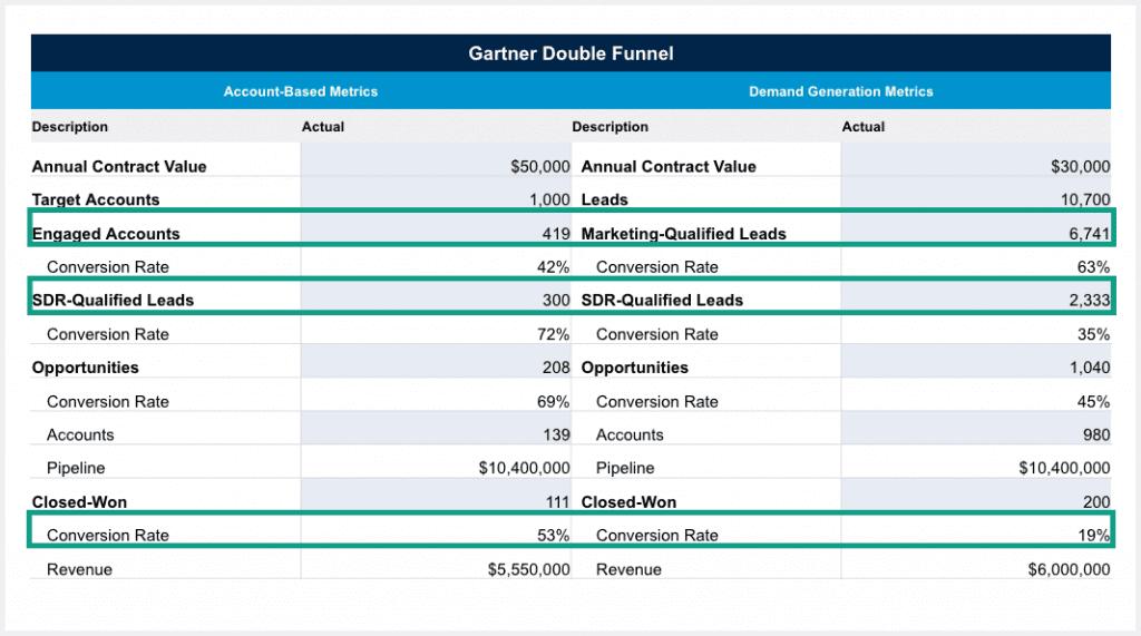 gartner double funnel benchmarks